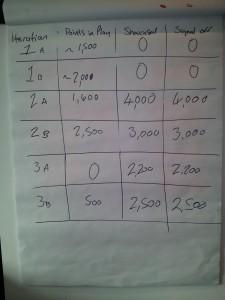 Scrum Lego Game Value Scoresheet