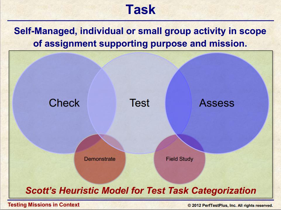 scott barbers heuristic model for test task categorisation