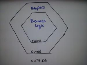 Hexagonal Architecture simple diagram