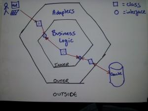 Hexagonal Architecture request through hexagon