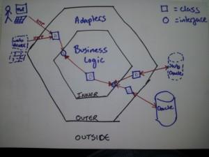 Hexagonal Architecture adding a mock DB