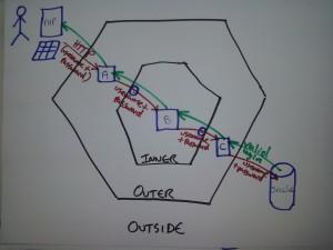 Hexagonal Architecture flow of messages