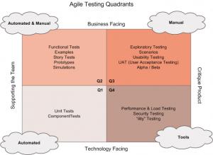 Lisa Crispins representation of testing quadrants
