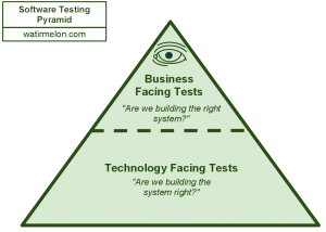 business-technology-automated-testing-pyramid-alister-scott
