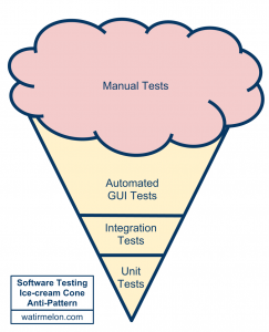 software-testing-ice-cream-cone-anti-pattern-Alister-Scott