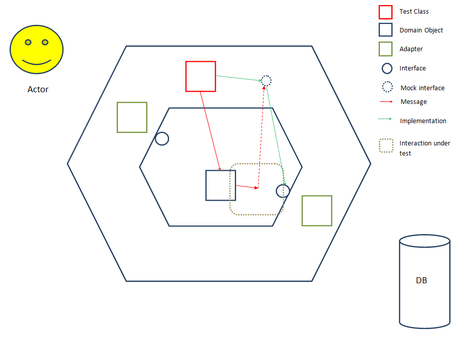 mock-example-hex-architecture
