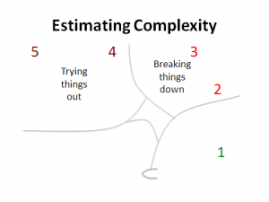 Estimating Complexity laid over Cynefin framework