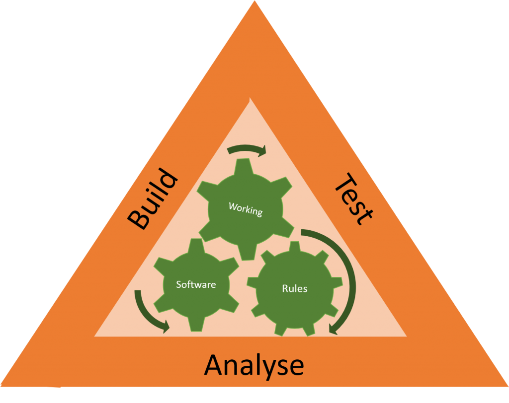 Dev Triangle as a metaphor for the fire triangle. take either analyse, build or test away, you don't have software development