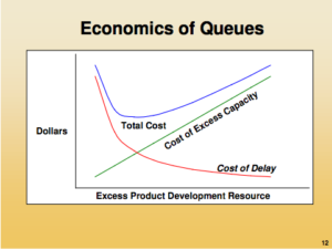 Don Reinertsen's optimum batch size chart